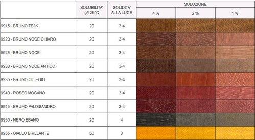 Tintes para el agua de madera bolsa Fiorio Colori - venta